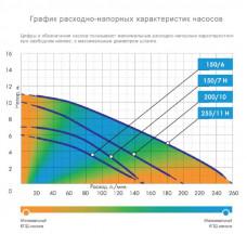 Дренажный насос Джилекс Фекальник 200/7 Н